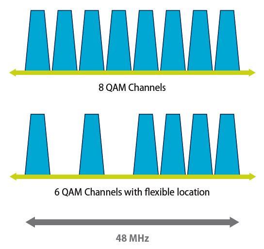 Elastyczne rozłożenie kanałów QAM w paśmie 48MHz