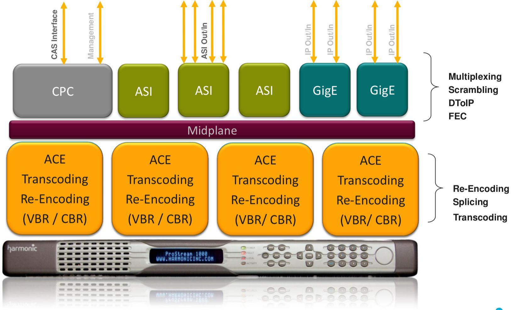 Diagram blokowy ACE