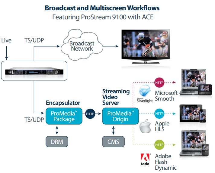 broadcast & multiscreen