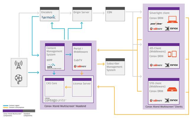 conax Xtend multiscreen