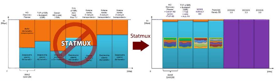 statmux