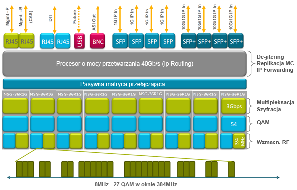 Harmonic NSG9000-40G HectoQAM