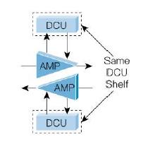 Kompensator dyspersji chromatycznej dla Cisco ONS 15216