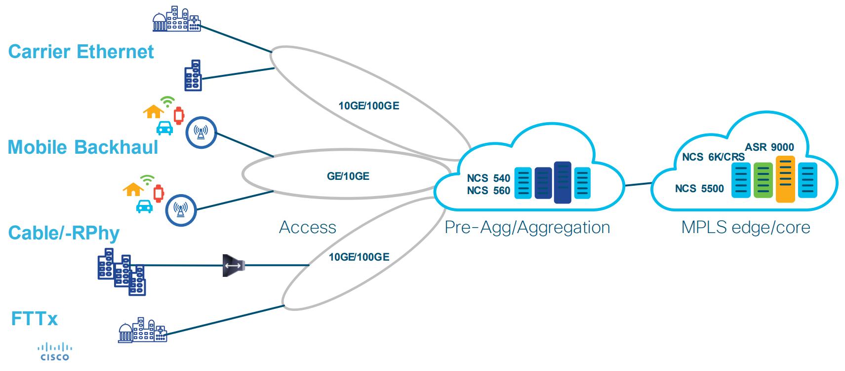 NCS 540 Pre-Aggregation