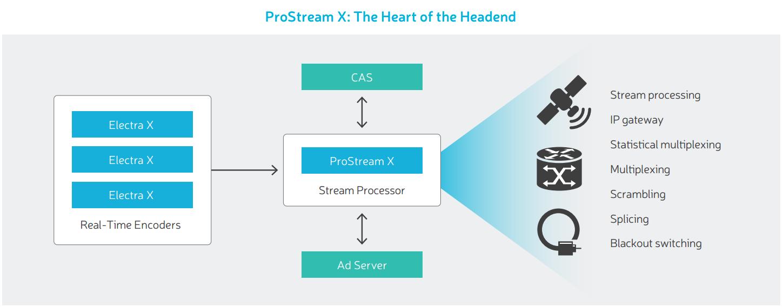ProStream X Headend