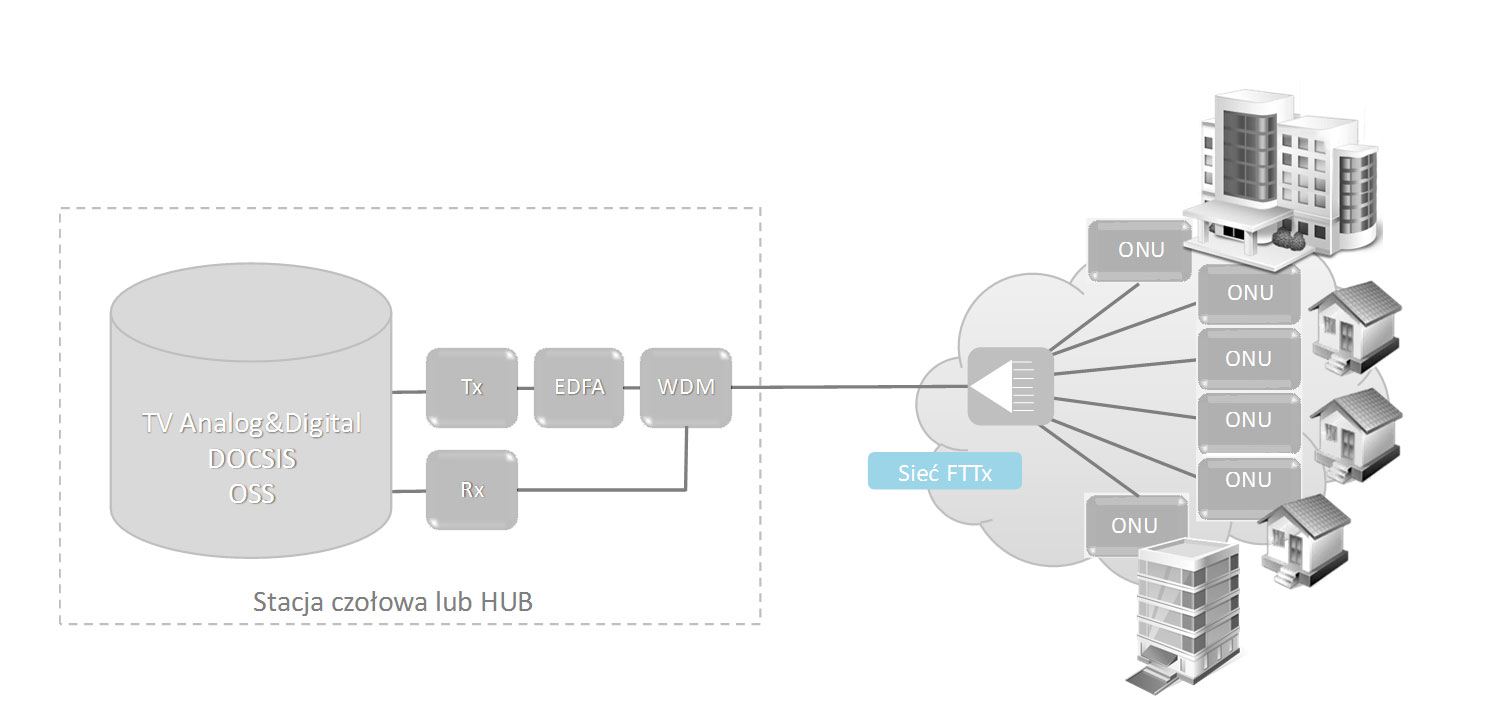 Architektura systemu FTTx w oparciu o technologię RFoG