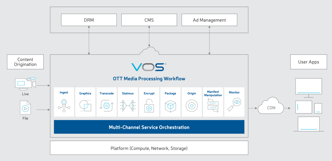VOS OTT Media Processing Workflow